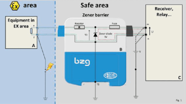 Intrinsically safe barrier