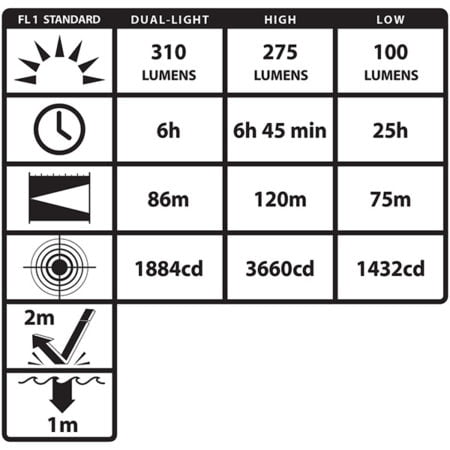 Intrinsically Safe Flashlight NightStick XPP-5462RX 310 lumens