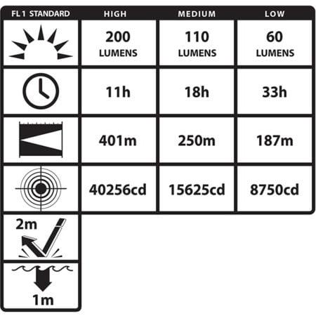 Intrinsically Safe Flashlight NightStick XPP-5566GX 200 lumens
