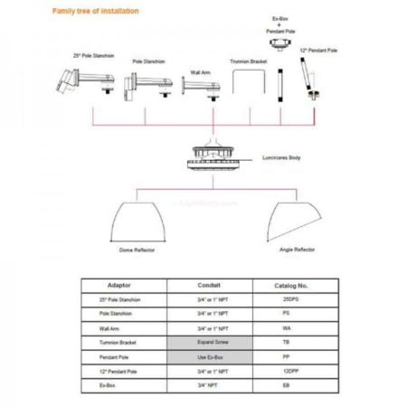Intrinsically-Safe-Luminaire-James-Industry-C-Series-Class-I-Div-II