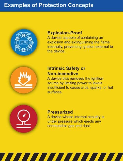 non-incendive vs intrinsically safe